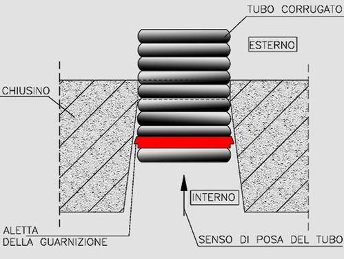 Bocchette di scarico e livella acqua ediltravet for Tubo di scarico del riscaldatore dell acqua